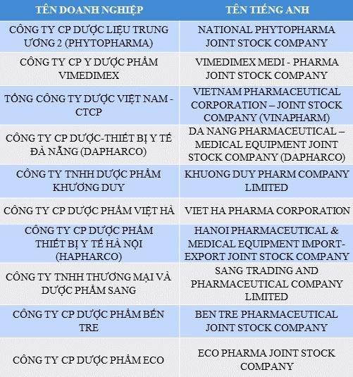 DAPHARCO - Top 500 largest enterprises in Vietnam in 2017 ...